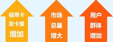 市场总量增大,用户群体增加,信用卡发卡量增加!